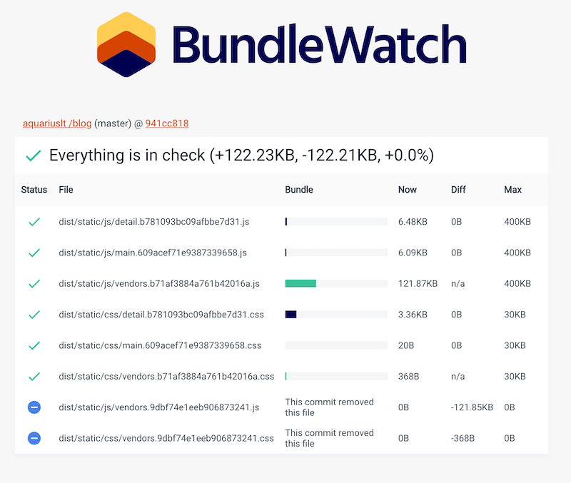 Using bundlewatch instead of bundlesize